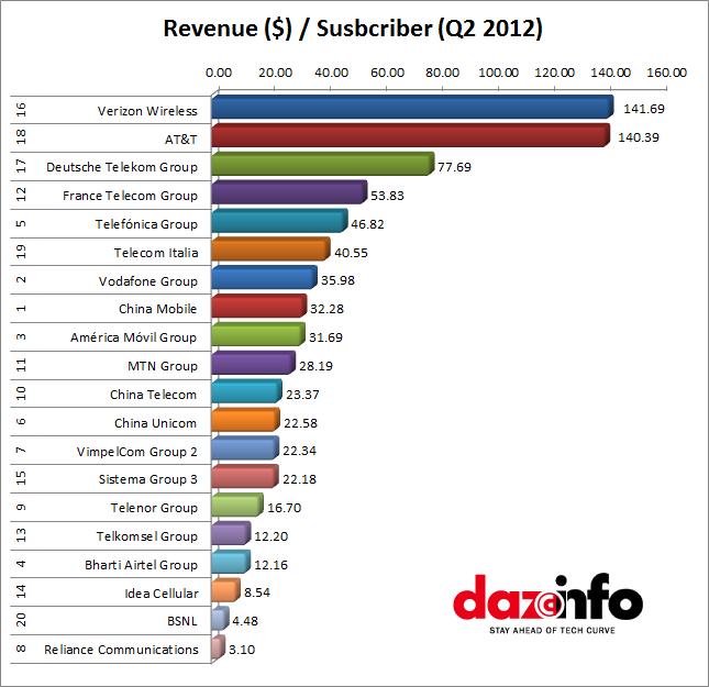 World's top telecom companies (revenue)