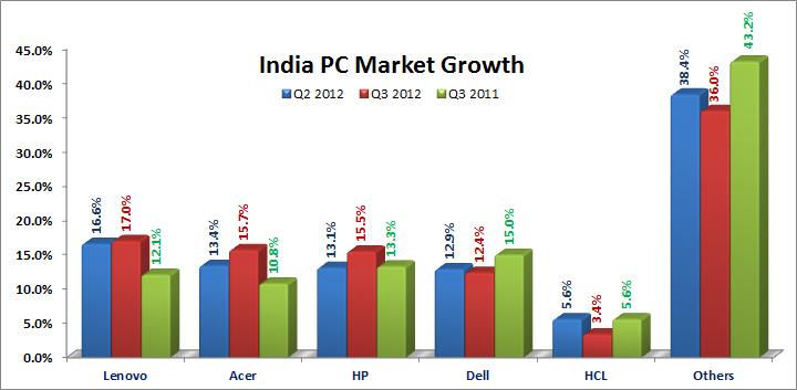 India PC market Q3 2012