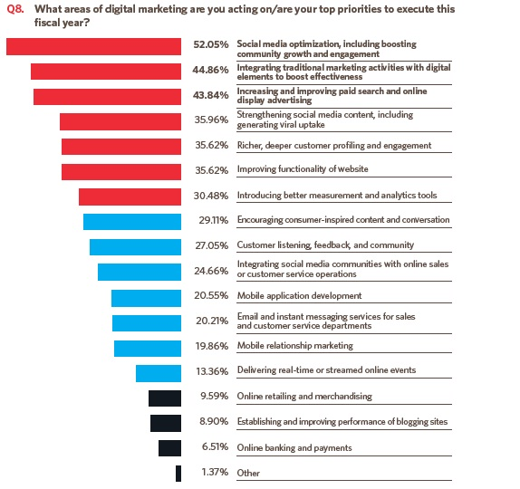 Digital Marketing Top Prioritized Areas