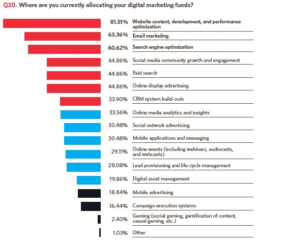 Digital marketing APAC strategy