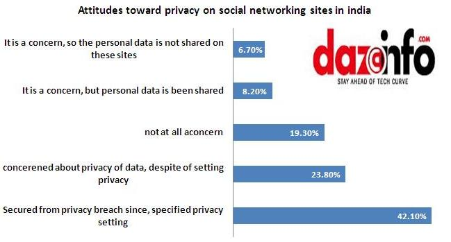 Attitudes toward privacy on social networking sites in India