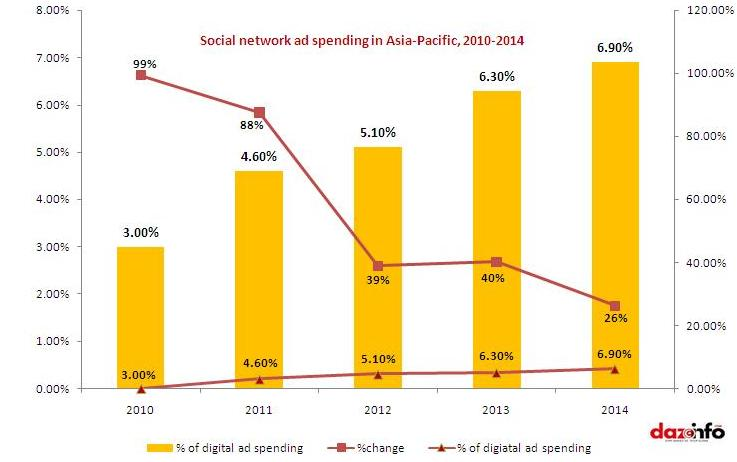 social network ad spending in Asia-Pacific report