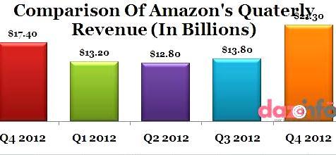 Amazon Q4 2012 earnings