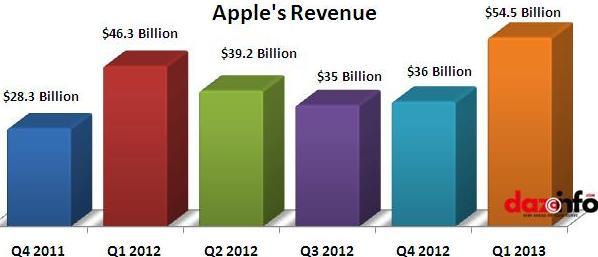 Apple revenue in Q1 2013