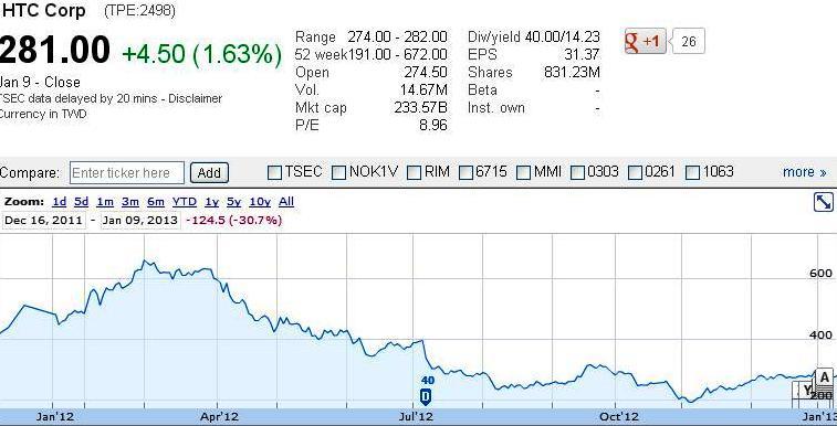 HTC stock value