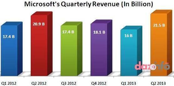 Microsoft Q2 2013 earnings