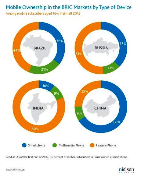 Mobile ownership trend in emerging markets