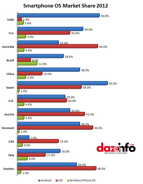 Worldwide Smartphone OS market share