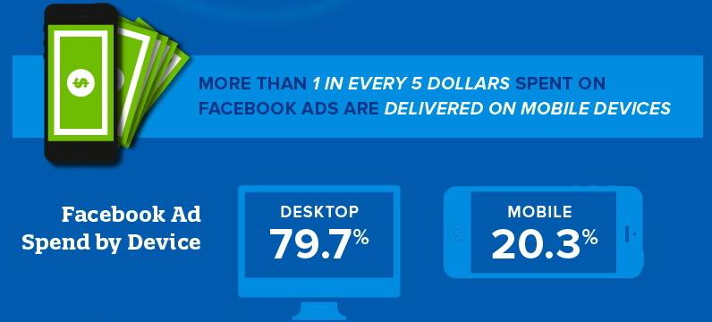 Facebook-ad-spend-study
