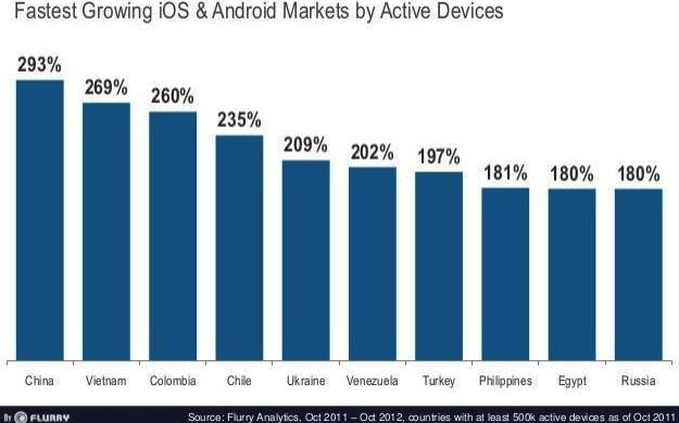 growth of iOS and Android devices