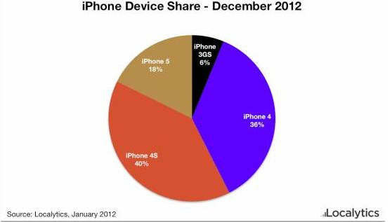 sales of iPhone 5