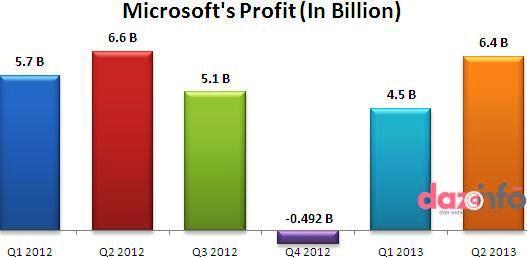 Microsoft profit in Q2 2013