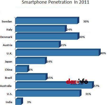 Smartphone Penetration 2011