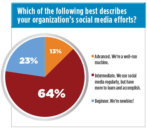 social_media_efforts_survey