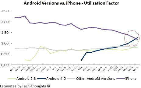 Apple mobile web traffic