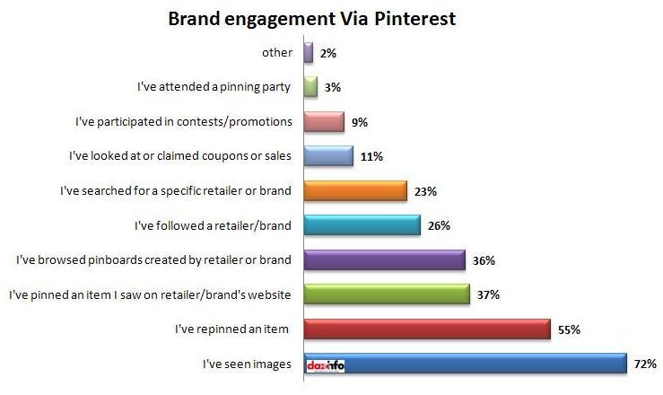 Brand engagement via Pinterest
