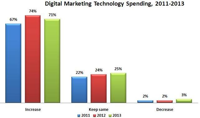 Digital marketing technology spending (2011-2013)