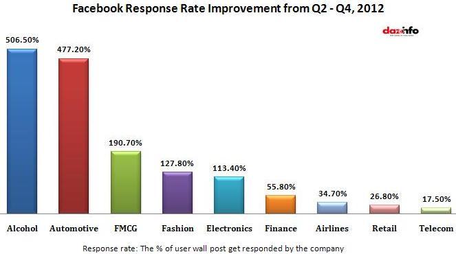 Facebook response rate improvemnt from Q2-Q4