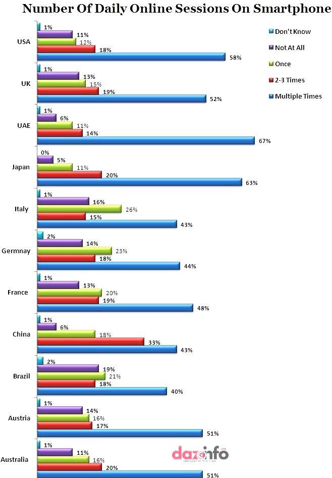 smartphone consumers behavior