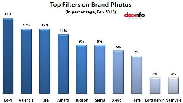 Top Filters on Brand Photos