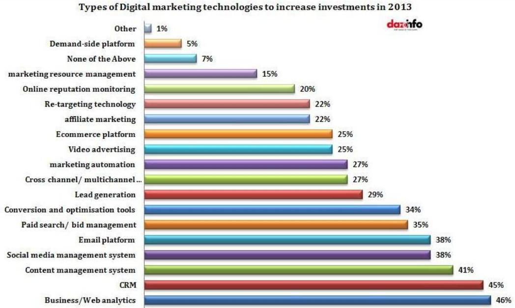 Digital marketing technology investments 2013