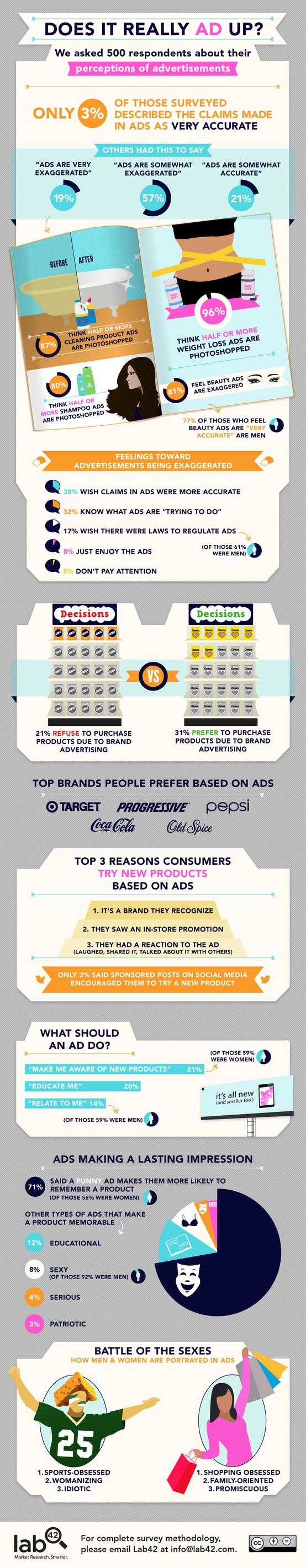 Advertisements_perceptions