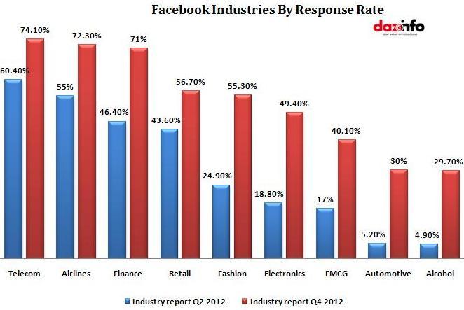 facebook_response rate