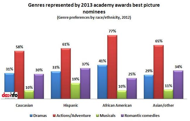 genres represented by 2013 awards