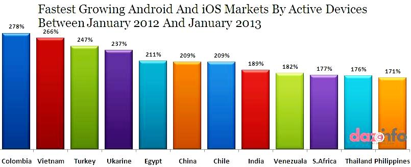 growth rate of active Android and iOS devices