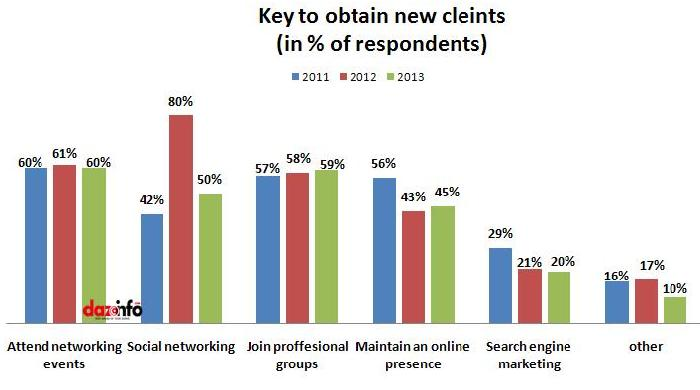 key to obtain new clients