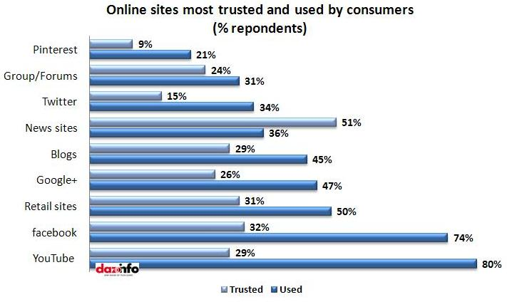 online sites used & trusted by consumers