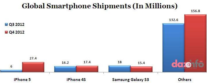 iPhone5 sales