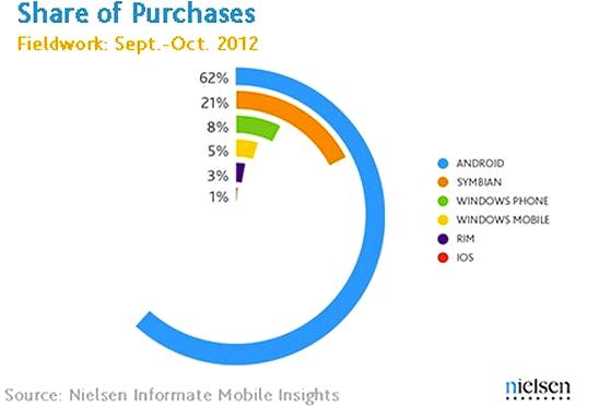 Mobile OS market share In India