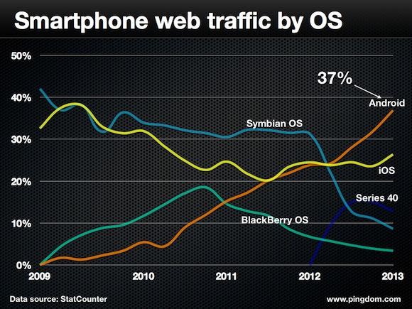 smartphone web traffic