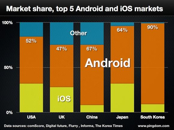 smartphone market trend in 2012