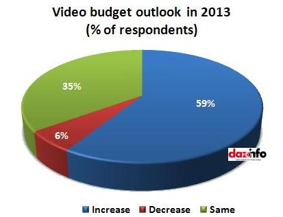 video budget outlook this year