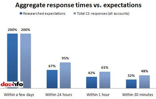 Aggregate response Vs expectations