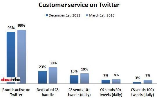 Customer service on Twitter