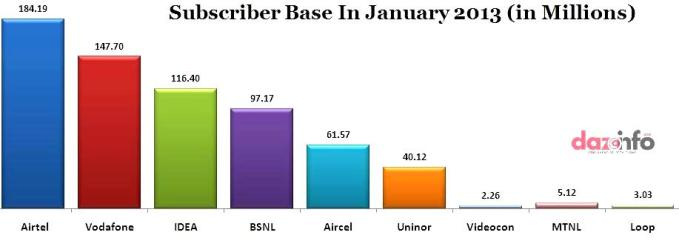 mobile subscriber in India
