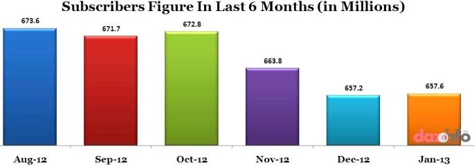 GSM subscriber base in India in last 6 months
