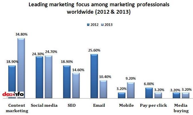 Leading marketing focus 2013