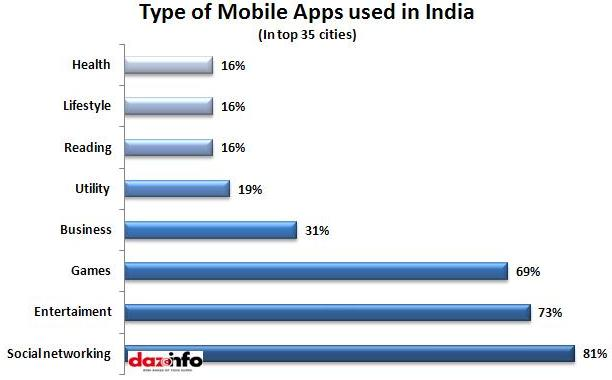 Mobile apps used in India