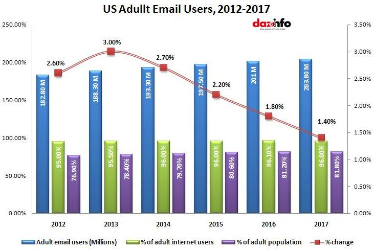 US adult email users