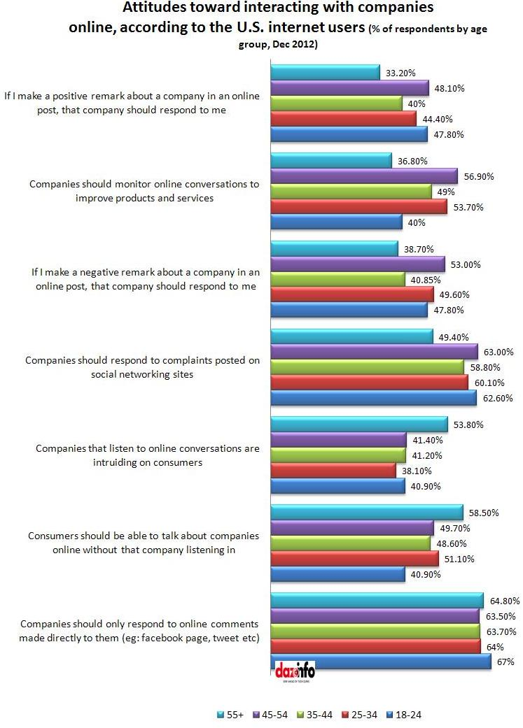 US consumers interaction with brands