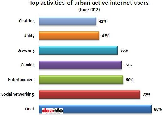 Activities of indian internet users