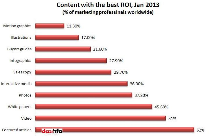 content with best ROI 2013
