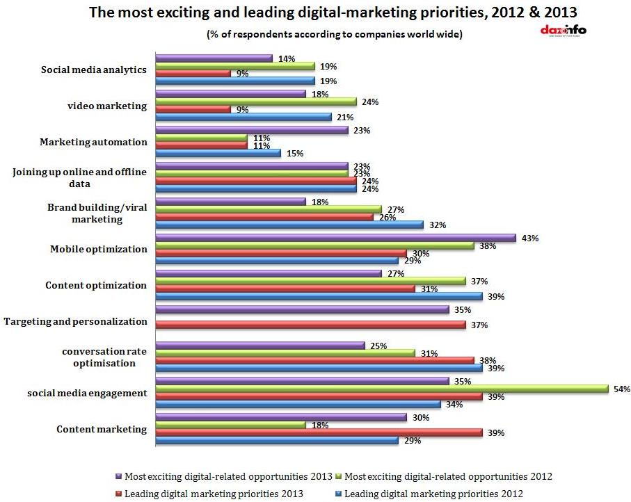 exciting and leading digital marketing
