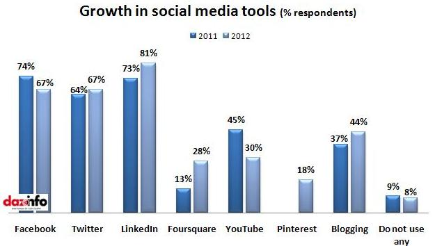growth in social media tools
