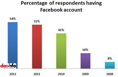 percentage of respondents having Facebook account
