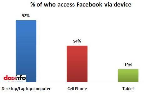 % of who access Facebook via device